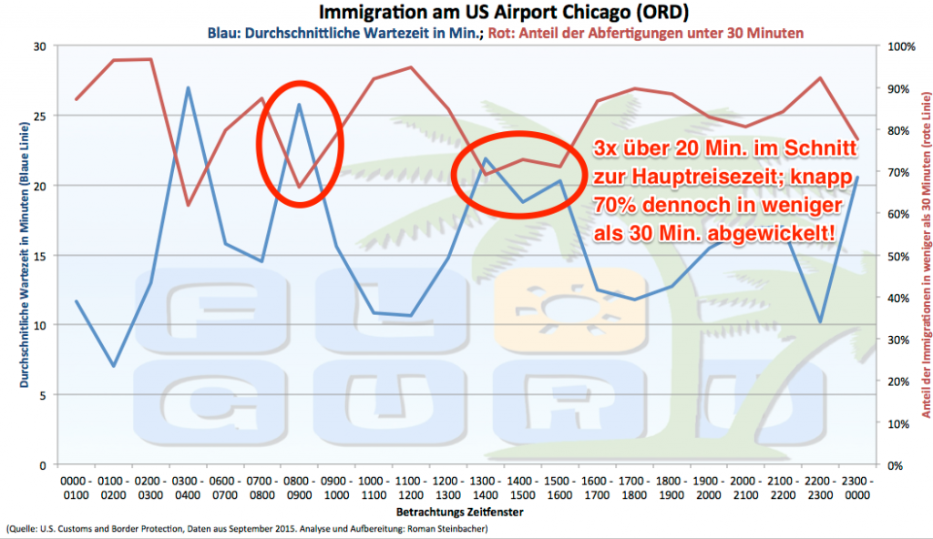 Einreisedauer in Chicago