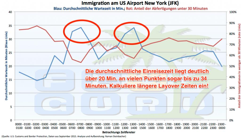 Darstellung der durchschnittlichen Einreisedauer in New York.
