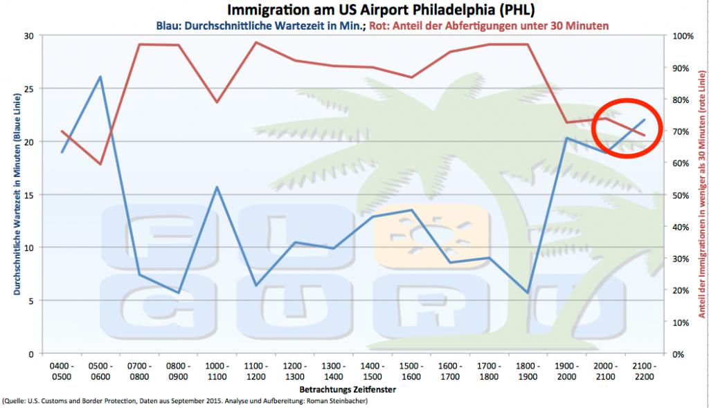 Darstellung der durchschnittlichen Einreisedauer in Philadelphia