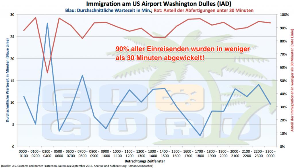 Darstellung der durchschnittlichen Einreisedauer in Washington