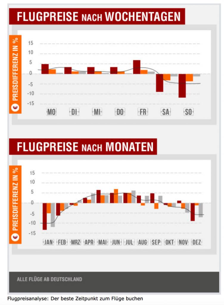 Opodo Grafik Flugpreis Monate und Tage