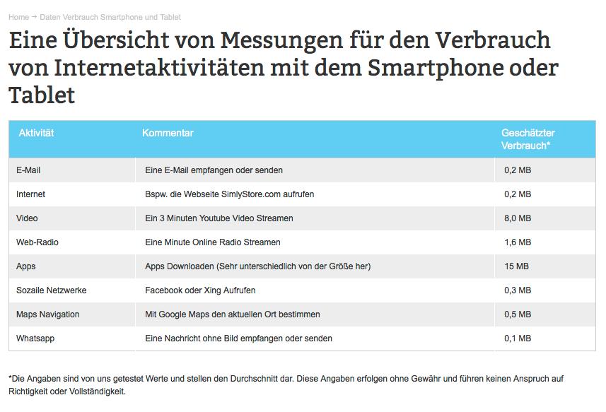 Übersicht Datenverbrauch von Smartphones oder Tablets