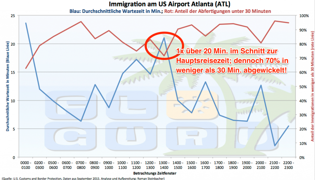 Darstellung der durchschnittlichen Einreisedauer in Atlanta.