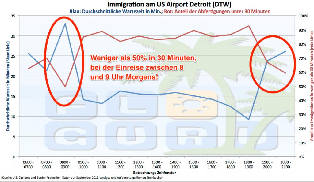 Darstellung der durchschnittlichen Einreisedauer in Chicago.